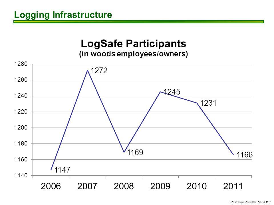NE Landscape Committee, Feb 15, 2012 Logging Infrastructure