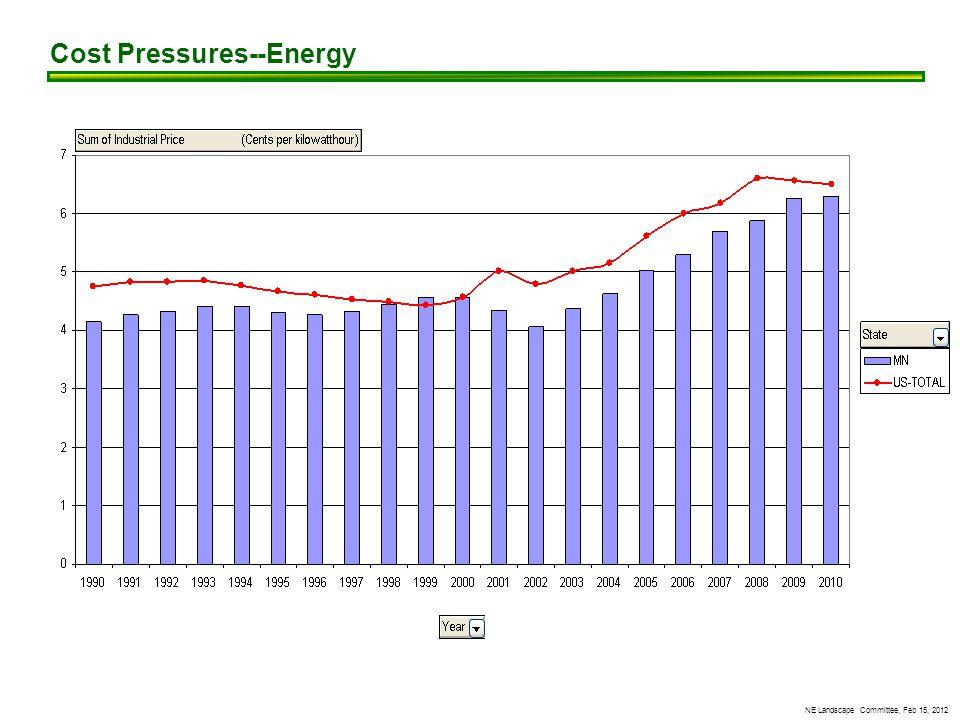 NE Landscape Committee, Feb 15, 2012 Cost Pressures--Energy