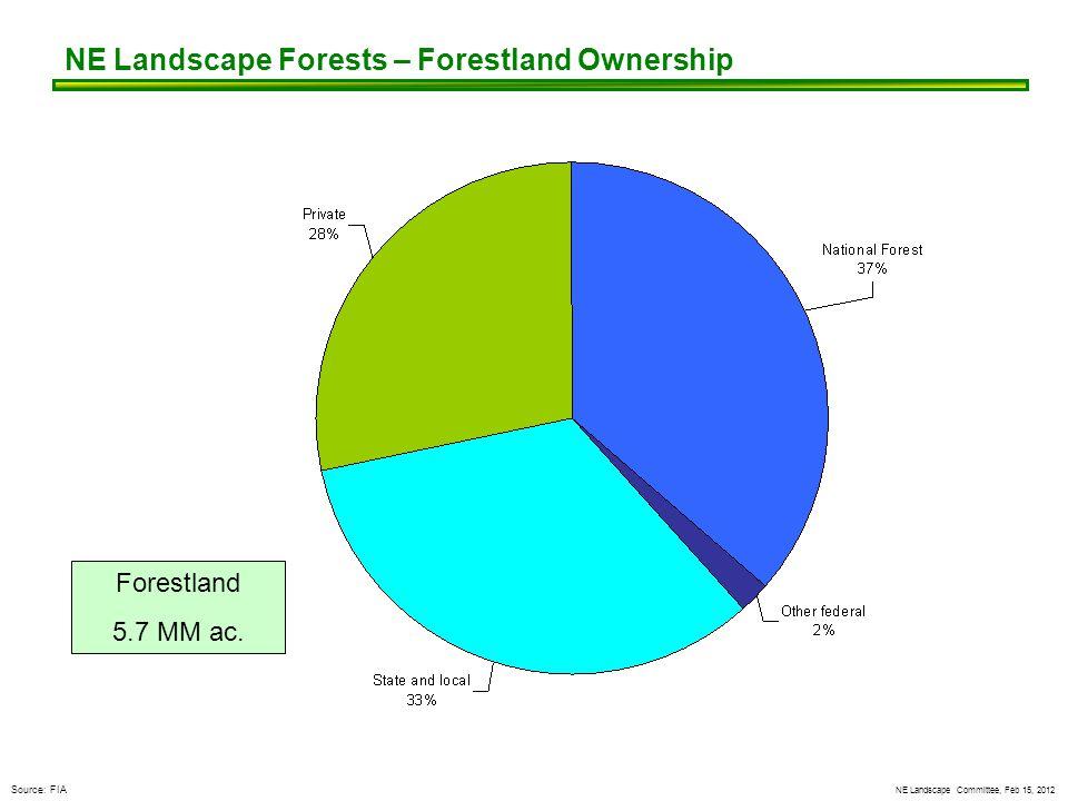 NE Landscape Committee, Feb 15, 2012 NE Landscape Forests – Forestland Ownership Forestland 5.7 MM ac. Source: FIA