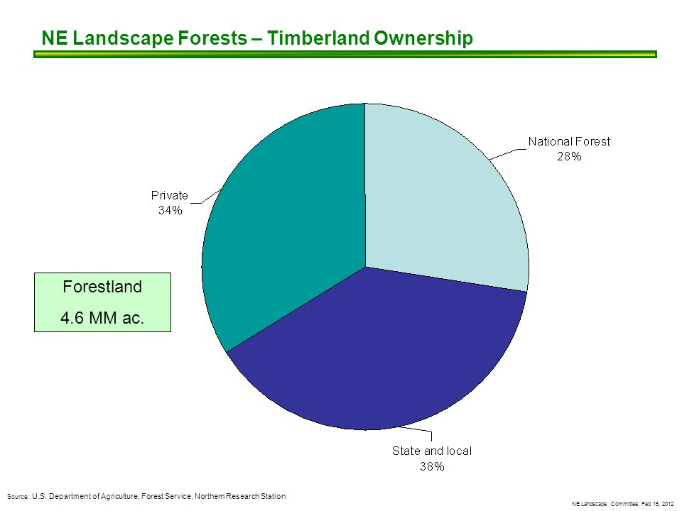 NE Landscape Committee, Feb 15, 2012 NE Landscape Forests – Timberland Ownership Forestland 4.6 MM ac.