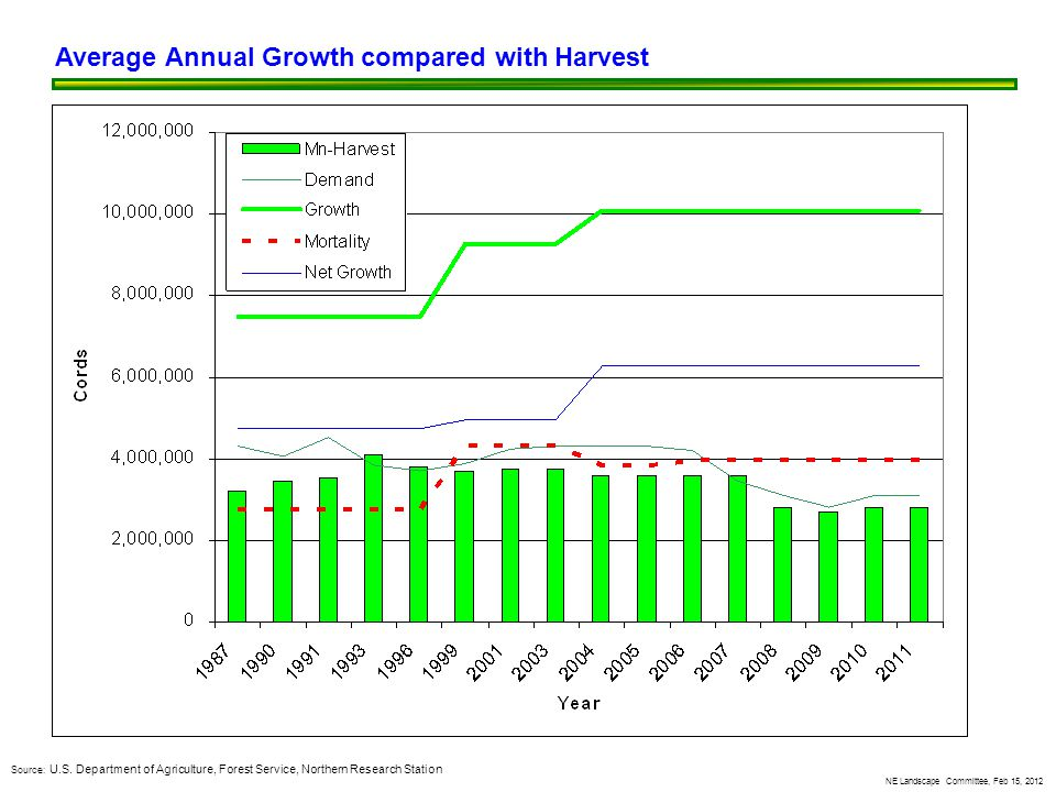 NE Landscape Committee, Feb 15, 2012 Average Annual Growth compared with Harvest Source: U.S.