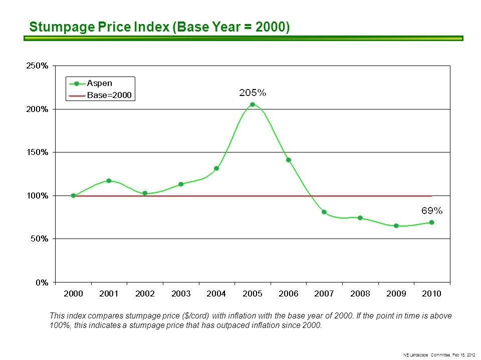 NE Landscape Committee, Feb 15, 2012 Stumpage Price Index (Base Year = 2000) This index compares stumpage price ($/cord) with inflation with the base year of 2000.