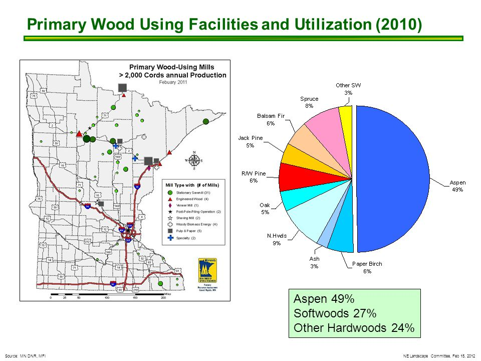 NE Landscape Committee, Feb 15, 2012 Primary Wood Using Facilities and Utilization (2010) Aspen 49% Softwoods 27% Other Hardwoods 24% Source: MN DNR, MFI