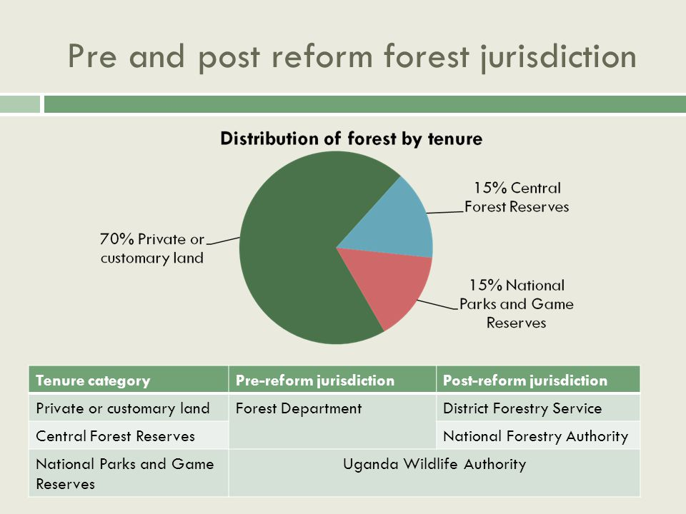 Pre and post reform forest jurisdiction Tenure categoryPre-reform jurisdictionPost-reform jurisdiction Private or customary landForest DepartmentDistrict Forestry Service Central Forest ReservesNational Forestry Authority National Parks and Game Reserves Uganda Wildlife Authority