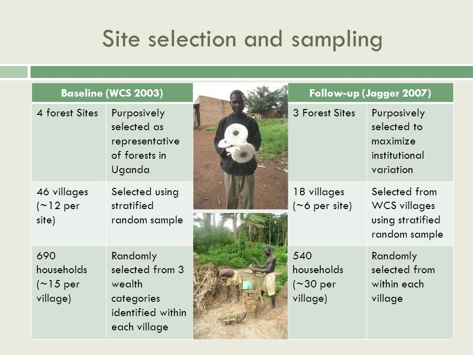 Site selection and sampling Baseline (WCS 2003)Follow-up (Jagger 2007) 4 forest SitesPurposively selected as representative of forests in Uganda 3 Forest SitesPurposively selected to maximize institutional variation 46 villages (~12 per site) Selected using stratified random sample 18 villages (~6 per site) Selected from WCS villages using stratified random sample 690 households (~15 per village) Randomly selected from 3 wealth categories identified within each village 540 households (~30 per village) Randomly selected from within each village