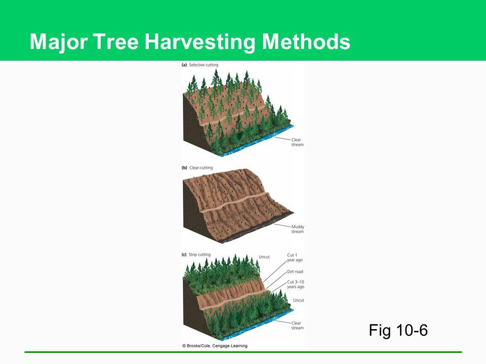 Major Tree Harvesting Methods Fig 10-6