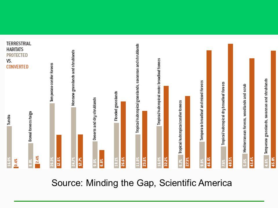 Source: Minding the Gap, Scientific America