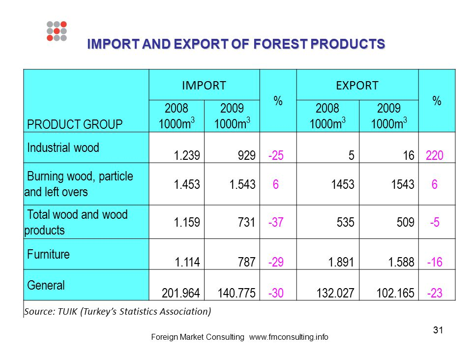31 IMPORT AND EXPORT OF FOREST PRODUCTS PRODUCT GROUP IMPORT % EXPORT % 2008 1000m 3 2009 1000m 3 2008 1000m 3 2009 1000m 3 Industrial wood 1.239929-2