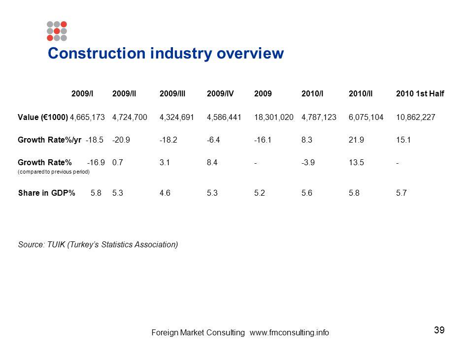 39 Construction industry overview 2009/I2009/II2009/III2009/IV20092010/I2010/II2010 1st Half Value (€1000) 4,665,1734,724,7004,324,6914,586,44118,301,
