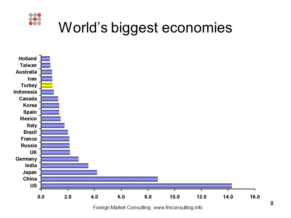 8 World's biggest economies Foreign Market Consulting www.fmconsulting.info