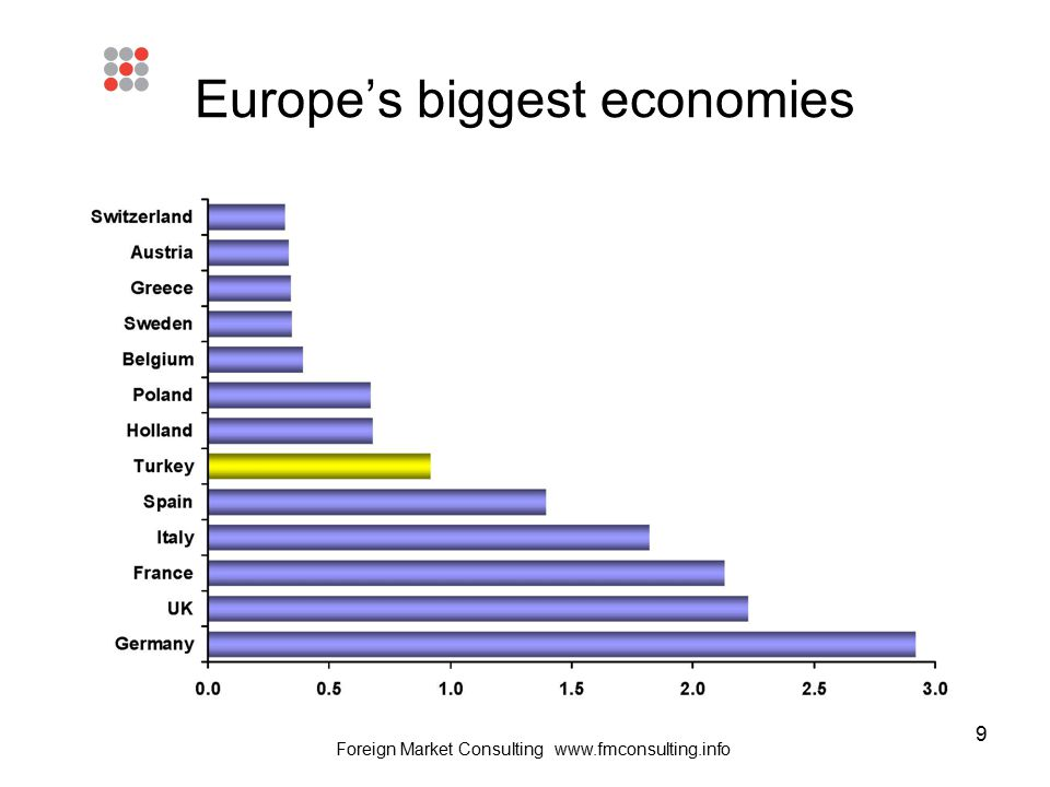 9 Europe's biggest economies Foreign Market Consulting www.fmconsulting.info