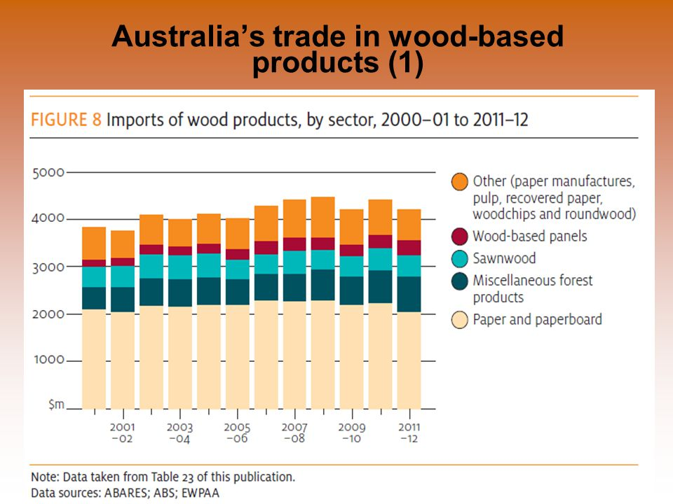 Department of Agriculture, Fisheries and Forestry Illegal Logging Prohibition Act 2012 Illegal Logging Prohibition Amendment Regulation 2013 3 July 2013 Australia's trade in wood-based products (1)
