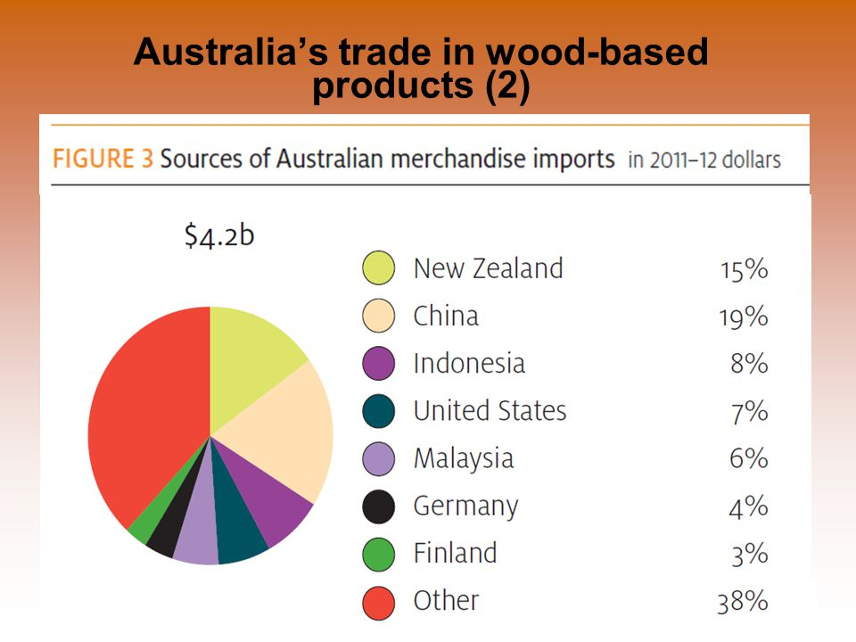 Department of Agriculture, Fisheries and Forestry Illegal Logging Prohibition Act 2012 Illegal Logging Prohibition Amendment Regulation 2013 4 July 2013 Australia's trade in wood-based products (2)