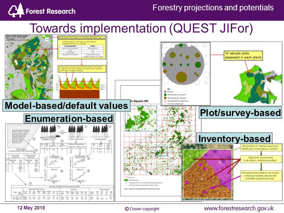 Forestry projections and potentials 12 May 2010 Model-based/default values Inventory-based Plot/survey-based Enumeration-based Towards implementation (QUEST JIFor)