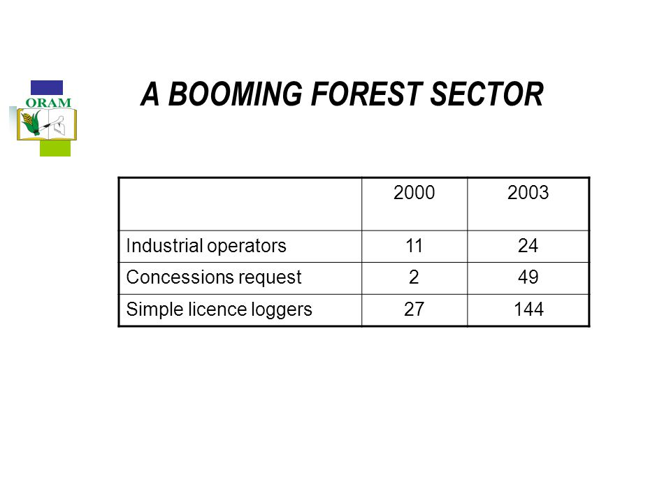 A BOOMING FOREST SECTOR 20002003 Industrial operators1124 Concessions request249 Simple licence loggers27144