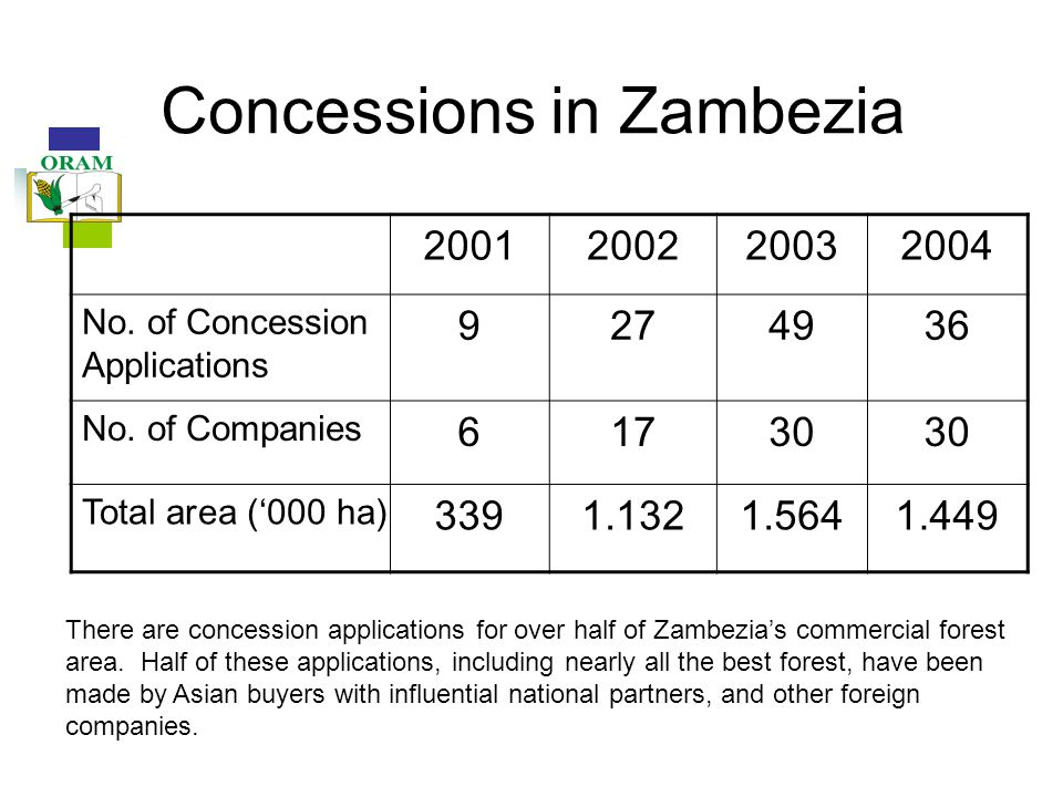Concessions in Zambezia 2001200220032004 No. of Concession Applications 9274936 No.