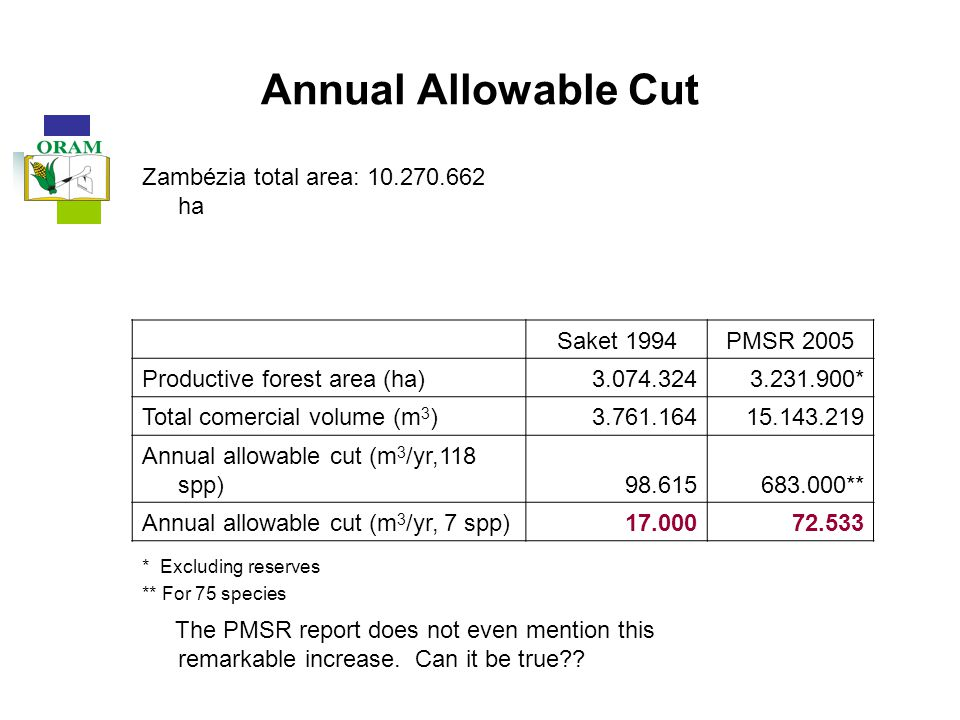 Annual Allowable Cut Zambézia total area: 10.270.662 ha Saket 1994PMSR 2005 Productive forest area (ha)3.074.3243.231.900* Total comercial volume (m 3 )3.761.16415.143.219 Annual allowable cut (m 3 /yr,118 spp)98.615683.000** Annual allowable cut (m 3 /yr, 7 spp)17.00072.533 * Excluding reserves ** For 75 species The PMSR report does not even mention this remarkable increase.