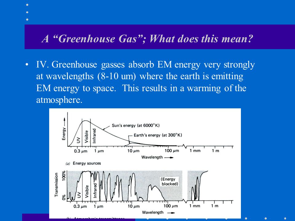 A Greenhouse Gas ; What does this mean. IV.