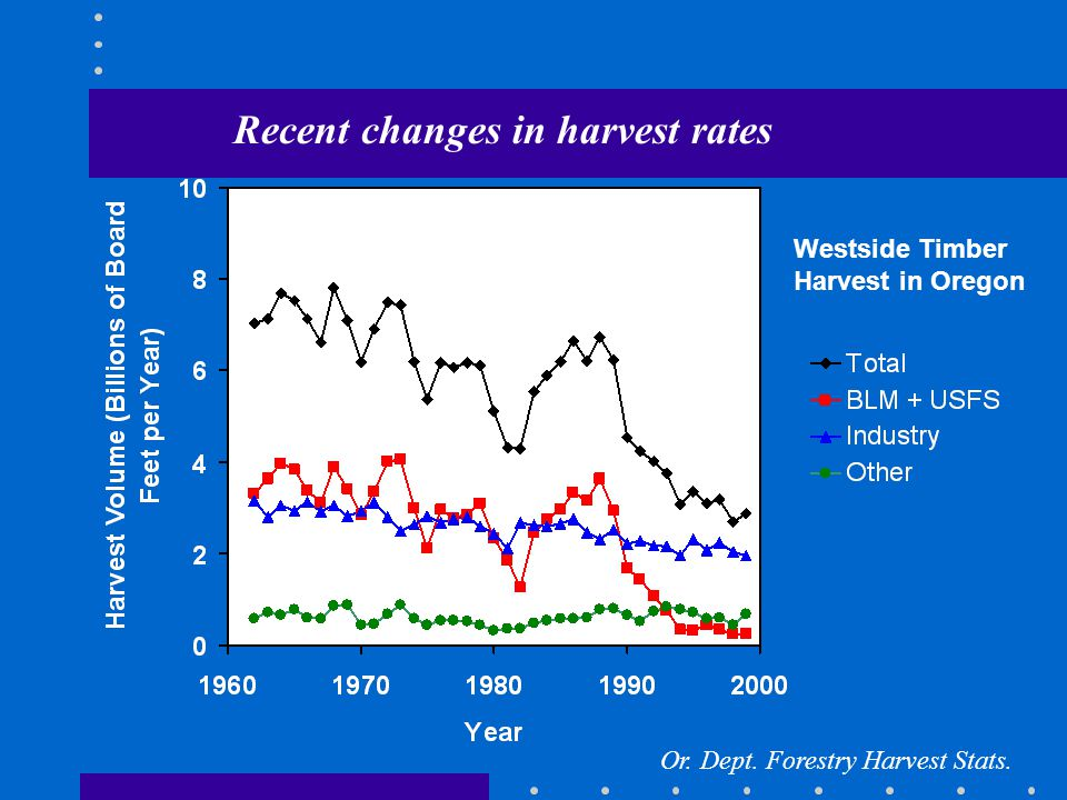Recent changes in harvest rates Or. Dept. Forestry Harvest Stats. Westside Timber Harvest in Oregon