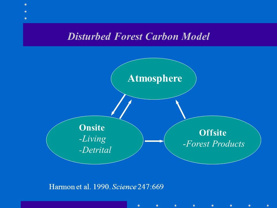 Disturbed Forest Carbon Model Atmosphere Onsite -Living -Detrital Offsite -Forest Products Harmon et al.