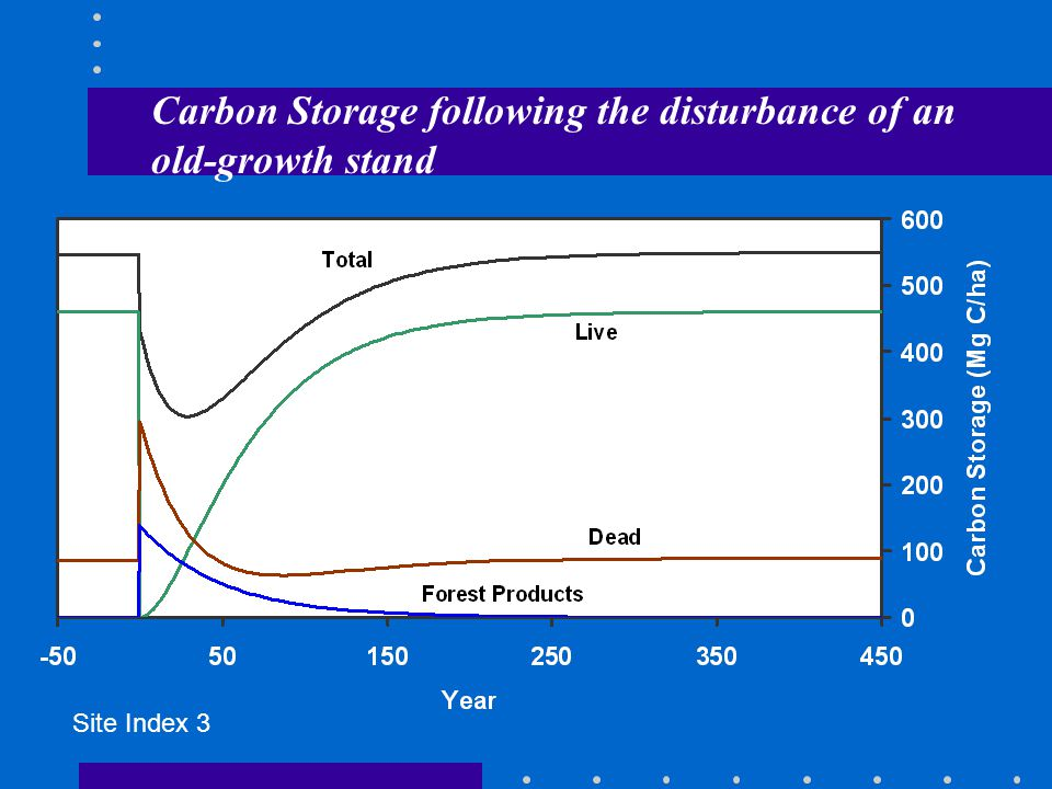 Carbon Storage following the disturbance of an old-growth stand Site Index 3
