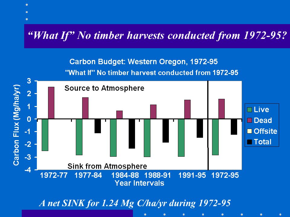 What If No timber harvests conducted from 1972-95? A net SINK for 1.24 Mg C/ha/yr during 1972-95
