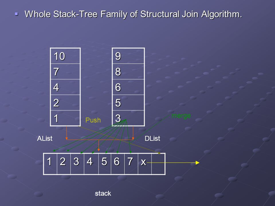  Whole Stack-Tree Family of Structural Join Algorithm.
