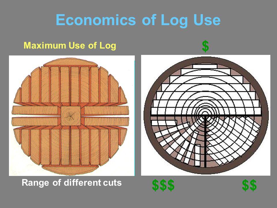 $ $$$$$ Maximum Use of Log Range of different cuts Economics of Log Use