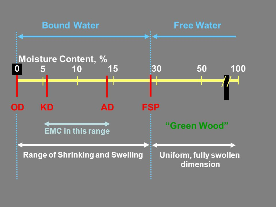 "Bound WaterFree Water ""Green Wood"" Moisture Content, % 153050 ADKDOD 100 105 FSP Range of Shrinking and Swelling Uniform, fully swollen dimension EMC"