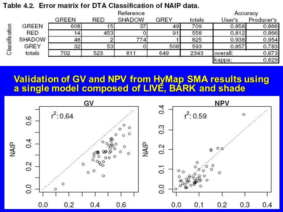 Validation of GV and NPV from HyMap SMA results using a single model composed of LIVE, BARK and shade