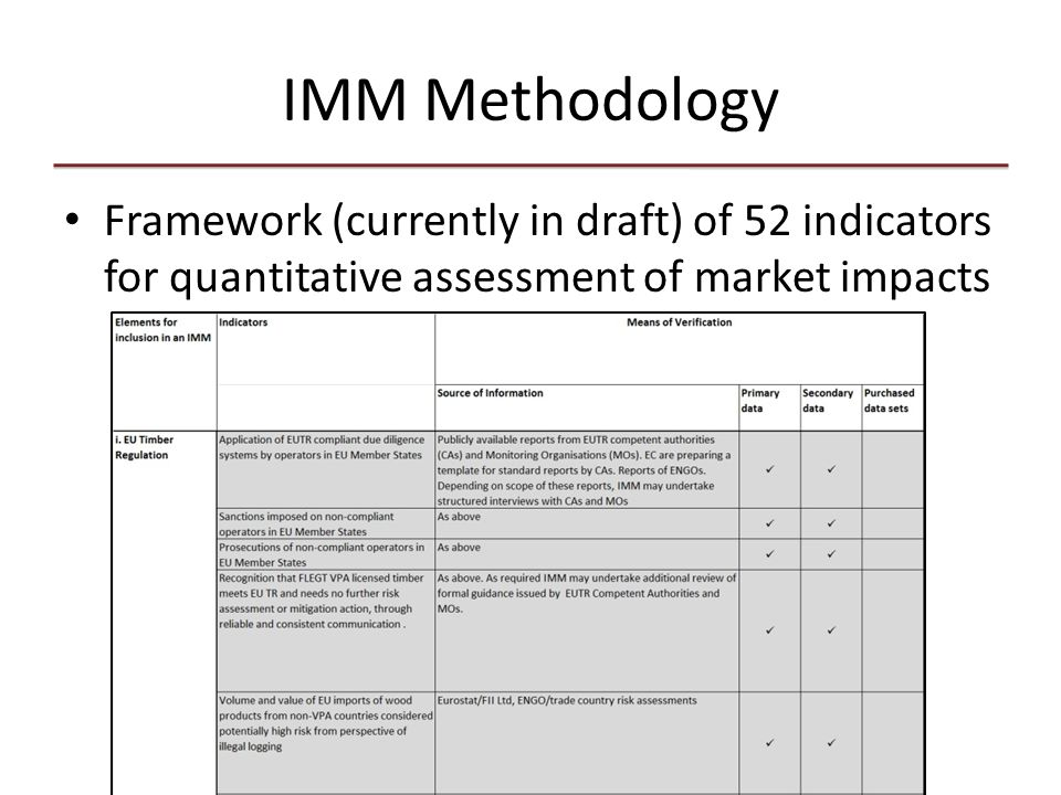 IMM Methodology Framework (currently in draft) of 52 indicators for quantitative assessment of market impacts