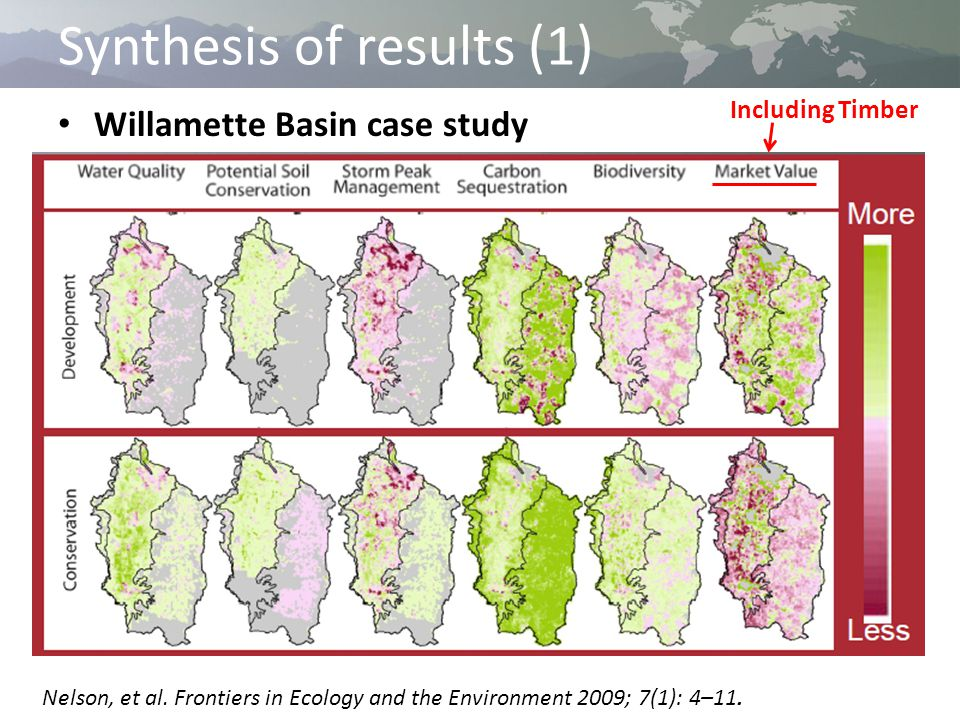 Synthesis of results (1) Willamette Basin case study Including Timber Nelson, et al.