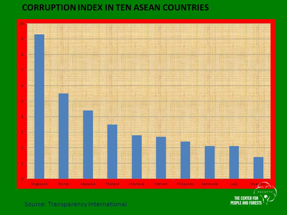 Source: Transparency International CORRUPTION INDEX IN TEN ASEAN COUNTRIES