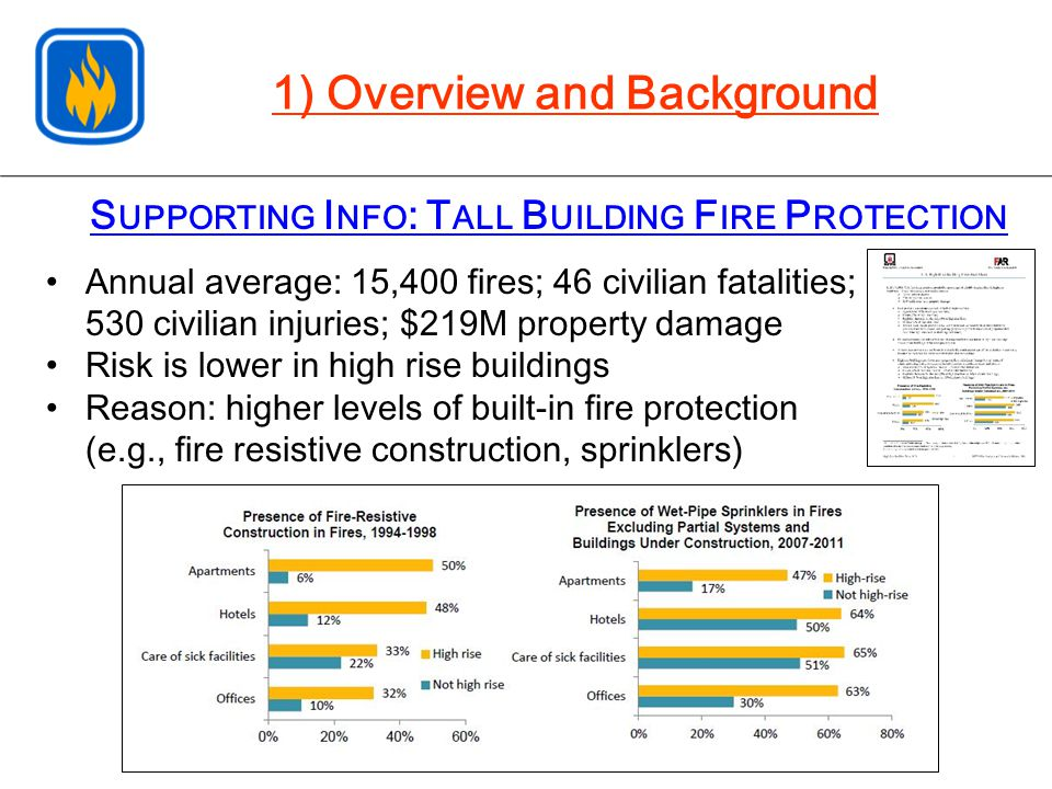 S UPPORTING I NFO : T ALL B UILDING F IRE P ROTECTION 1) Overview and Background Annual average: 15,400 fires; 46 civilian fatalities; 530 civilian in