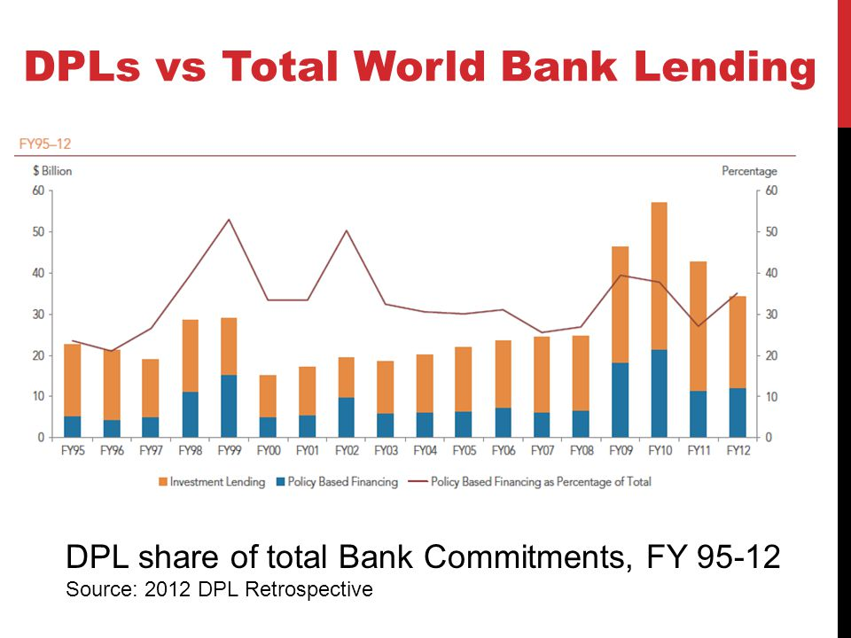 DPLs vs Total World Bank Lending DPL share of total Bank Commitments, FY 95-12 Source: 2012 DPL Retrospective
