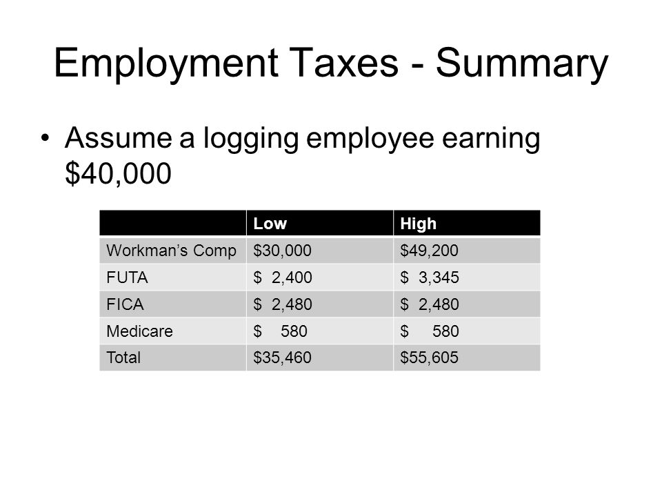 Employment Taxes - Summary Assume a logging employee earning $40,000 LowHigh Workman's Comp$30,000$49,200 FUTA$ 2,400$ 3,345 FICA$ 2,480 Medicare$ 580 Total$35,460$55,605