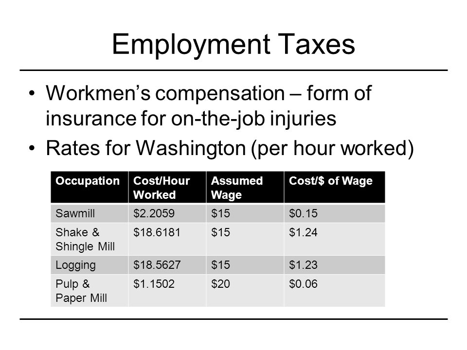 Employment Taxes Workmen's compensation – form of insurance for on-the-job injuries Rates for Washington (per hour worked) OccupationCost/Hour Worked Assumed Wage Cost/$ of Wage Sawmill$2.2059$15$0.15 Shake & Shingle Mill $18.6181$15$1.24 Logging$18.5627$15$1.23 Pulp & Paper Mill $1.1502$20$0.06