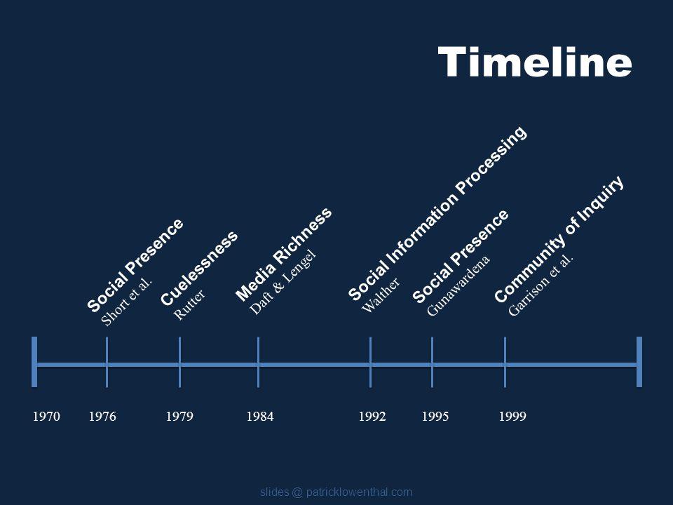 Timeline slides @ patricklowenthal.com 1970 1976 1979 1984 1992 1995 1999 Social Presence Short et al.