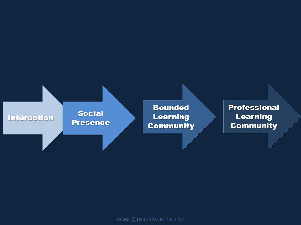InteractionInteraction Bounded Learning Community Social Presence Professional Learning Community