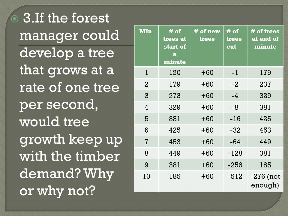  3.If the forest manager could develop a tree that grows at a rate of one tree per second, would tree growth keep up with the timber demand? Why or w