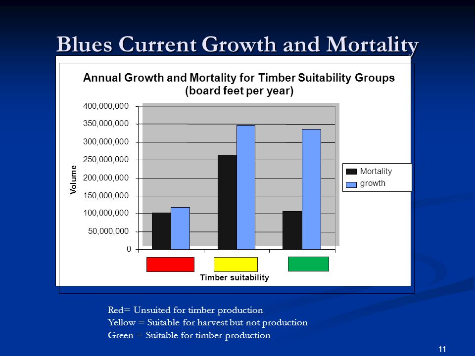 Blues Current Growth and Mortality Red= Unsuited for timber production Yellow = Suitable for harvest but not production Green = Suitable for timber production 11 Annual Growth and Mortality for Timber Suitability Groups (board feet per year) 0 50,000,000 100,000,000 150,000,000 200,000,000 250,000,000 300,000,000 350,000,000 400,000,000 Timber suitability Volume Mortality growth