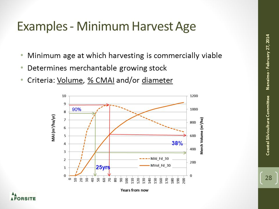 Examples - Minimum Harvest Age Minimum age at which harvesting is commercially viable Determines merchantable growing stock Criteria: Volume, % CMAI and/or diameter Nanaimo - February 27, 2014 Coastal Silviculture Committee 28 38% 25yrs