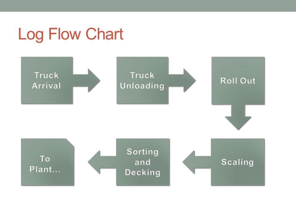 Log Flow Chart