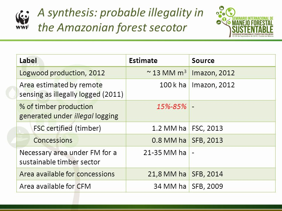 LabelEstimateSource Logwood production, 2012~ 13 MM m 3 Imazon, 2012 Area estimated by remote sensing as illegally logged (2011) 100 k haImazon, 2012 % of timber production generated under illegal logging 15%-85%- FSC certified (timber)1.2 MM haFSC, 2013 Concessions0.8 MM haSFB, 2013 Necessary area under FM for a sustainable timber sector 21-35 MM ha- Area available for concessions21,8 MM haSFB, 2014 Area available for CFM34 MM haSFB, 2009 A synthesis: probable illegality in the Amazonian forest secotor