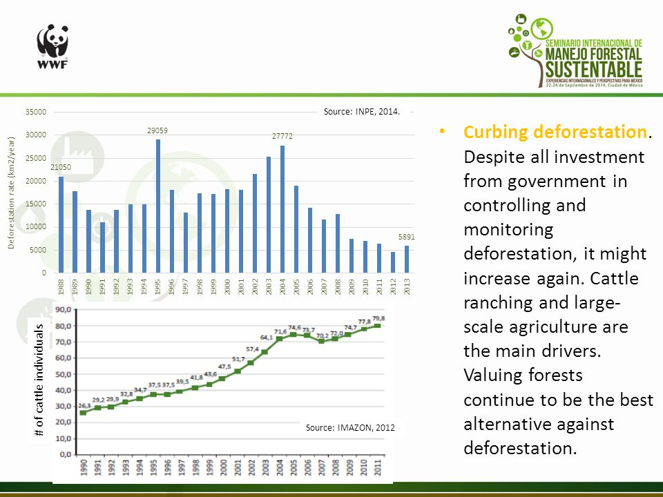 # of cattle individuals Source: INPE, 2014. Source: IMAZON, 2012 Curbing deforestation.