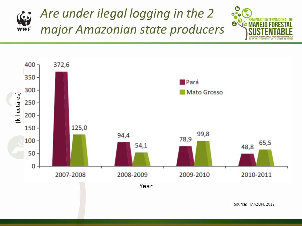 Are under ilegal logging in the 2 major Amazonian state producers (k hectares) Year Source: IMAZON, 2012