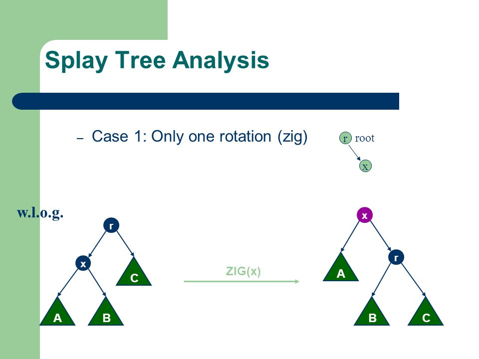 Splay Tree Analysis – Case 1: Only one rotation (zig) AB x C r CB r A x ZIG(x) w.l.o.g. r x root