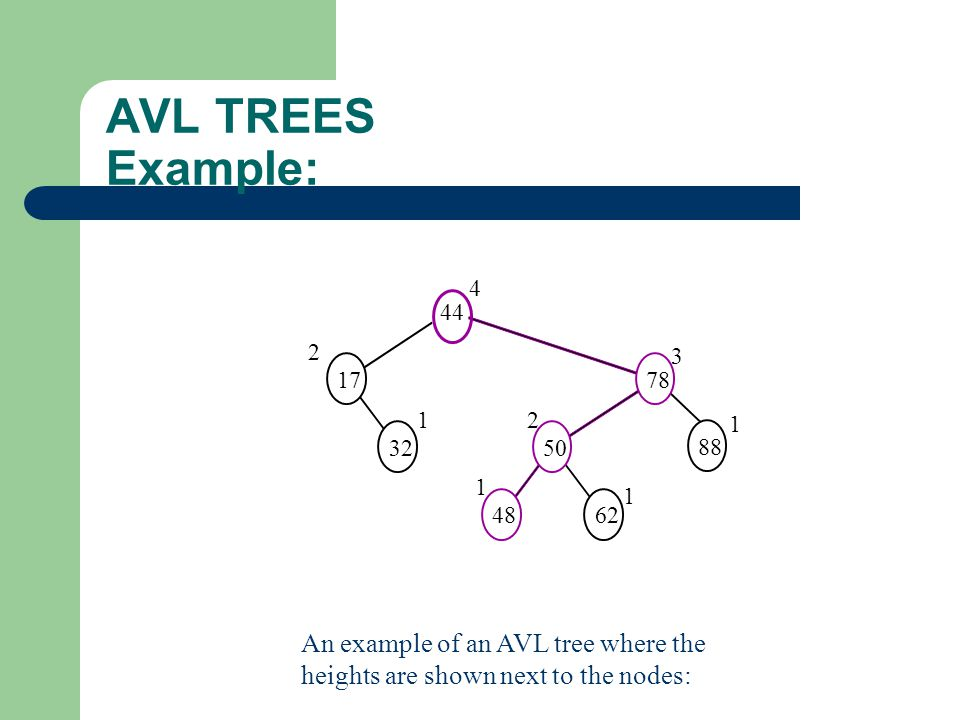 AVL TREES Example: An example of an AVL tree where the heights are shown next to the nodes: 88 44 1778 3250 4862 2 4 1 1 2 3 1 1