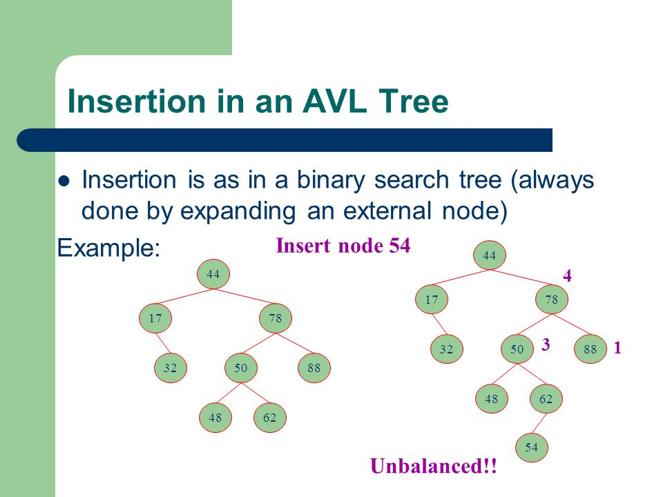Insertion in an AVL Tree Insertion is as in a binary search tree (always done by expanding an external node) Example: Insert node 54 4 3 1 44 1778 325