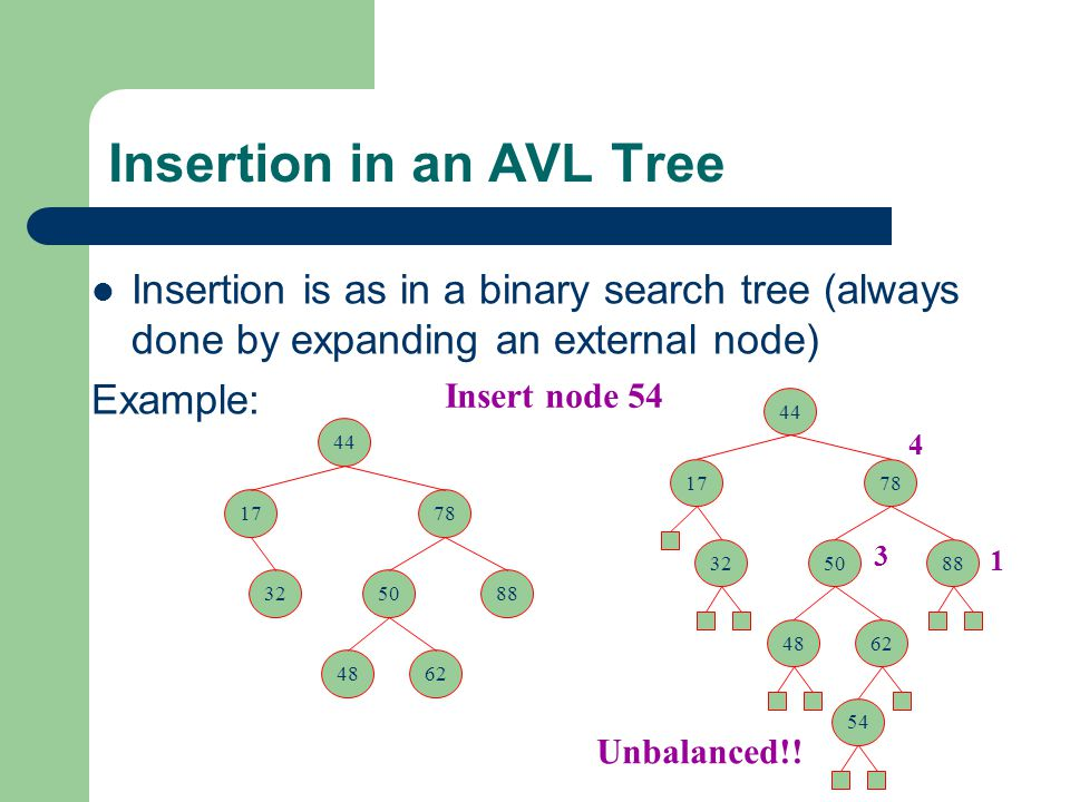 Insertion in an AVL Tree Insertion is as in a binary search tree (always done by expanding an external node) Example: 44 1778 325088 4862 54 Insert no